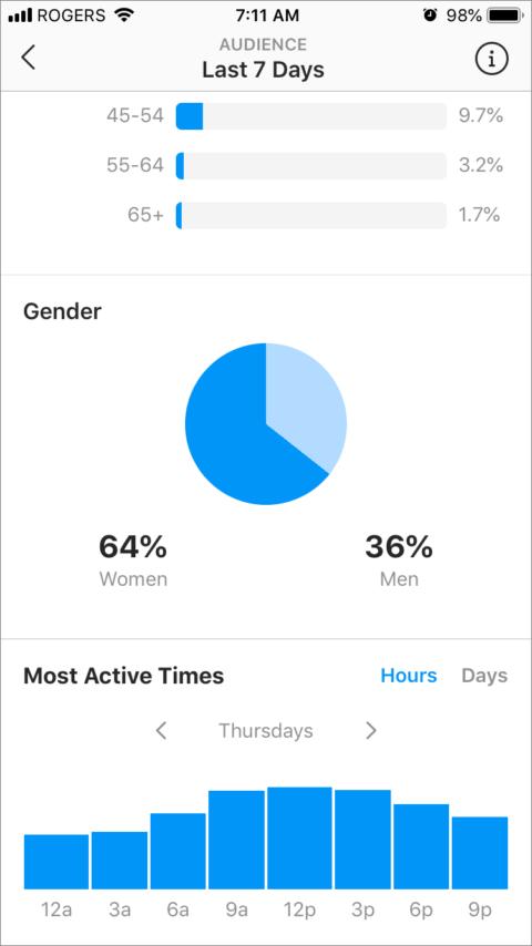 Instagram analiz saat dilimi verileri