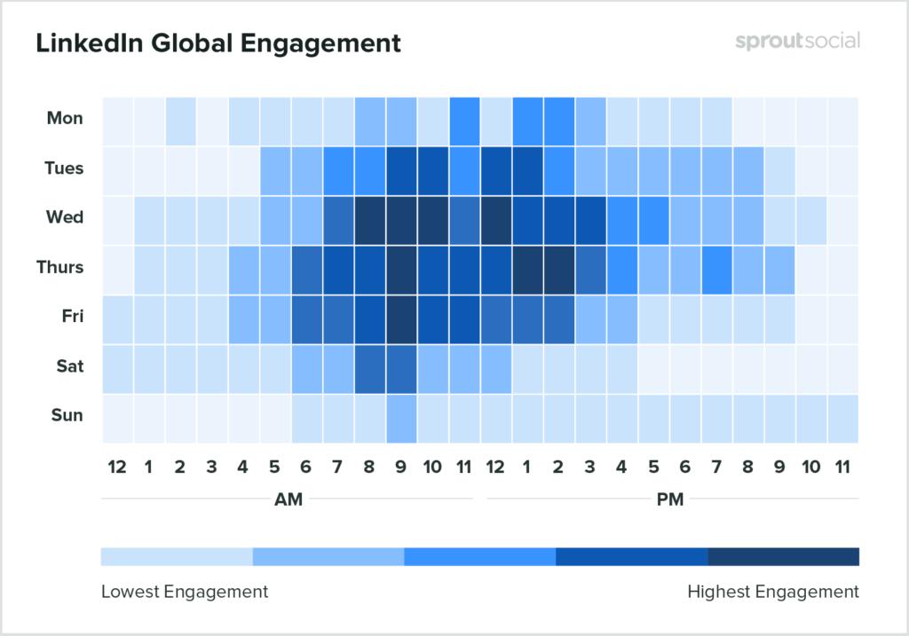 Linkedin paylaşım zamanları